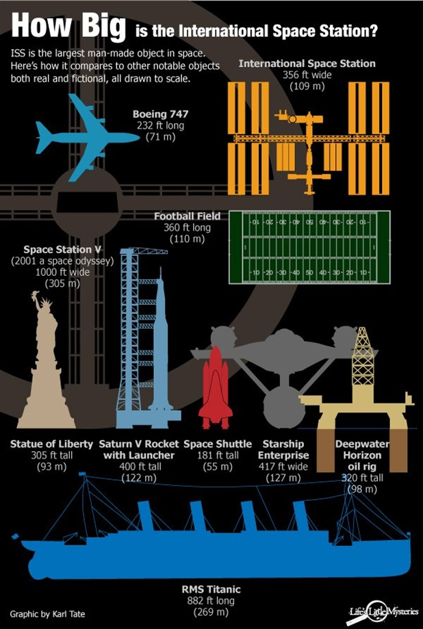 How big Is International Space Station