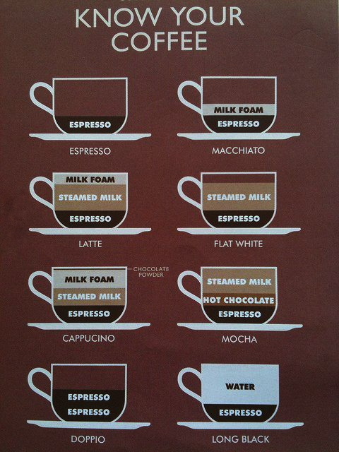 Know your coffee !
