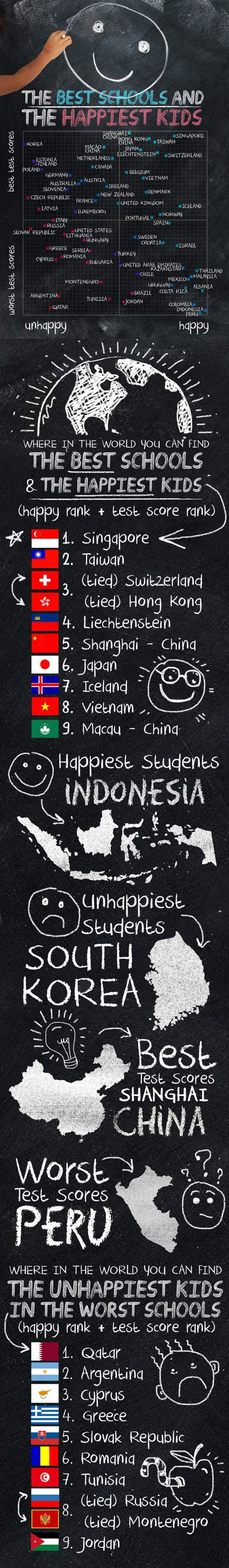 The Best Schools And The Happiest Kids