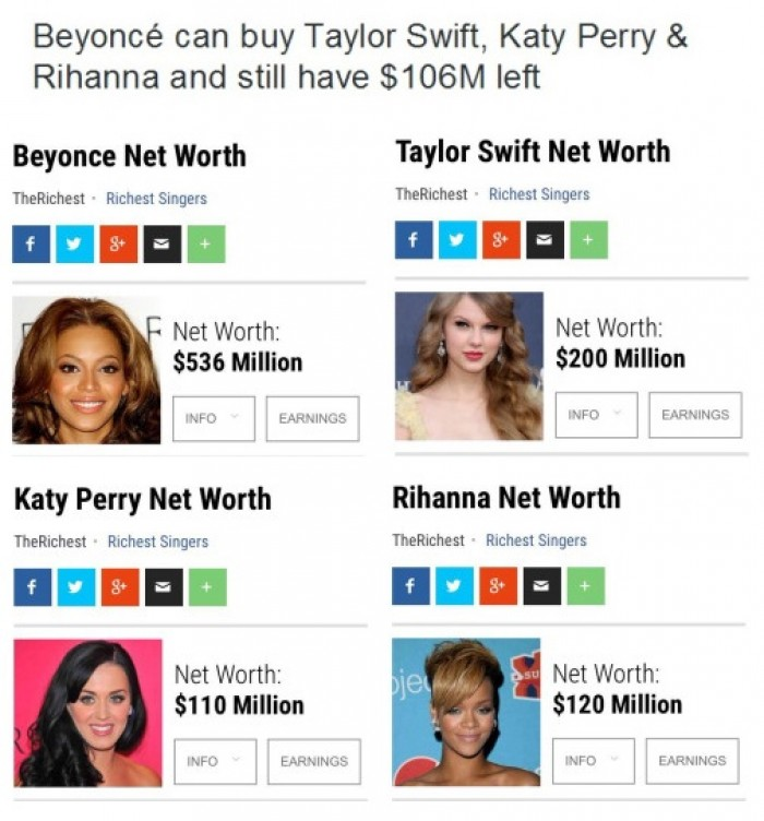 Beyonce can buy Taylor Swift, Katy Perry & Rihanna and still have $106M left